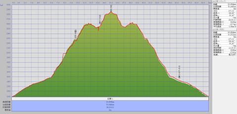 130813-14双六岳標高グラフ