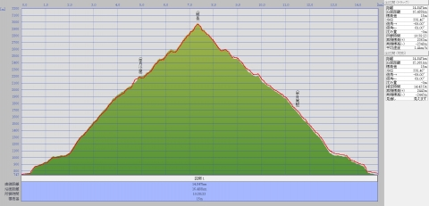 130923剱岳標高グラフ