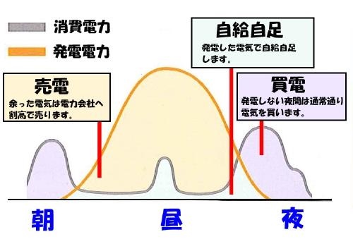 発電グラフ