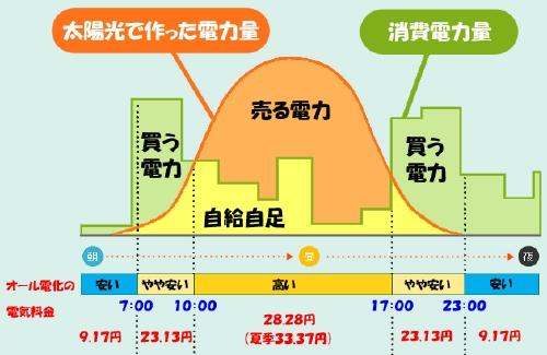 発電グラフ2