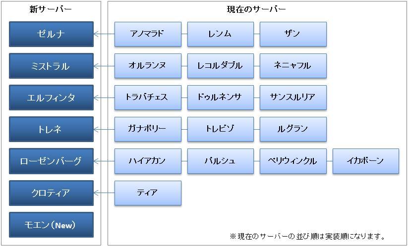 notice_server_20120321.jpg