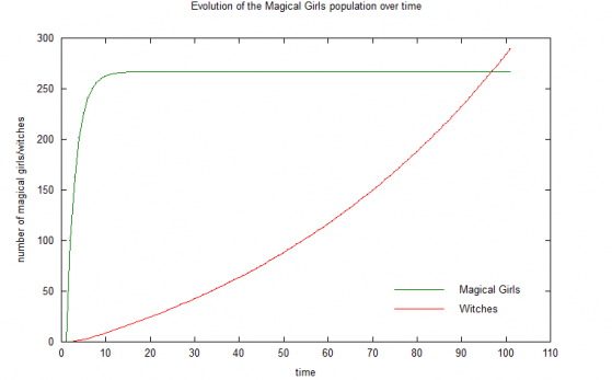 Matlab_witches-MG_population_2.png