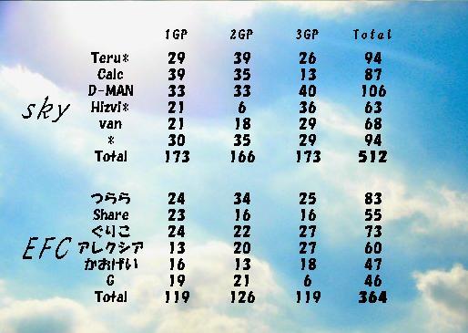 skyvsEFC集計表