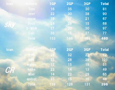 skyvsCR集計表