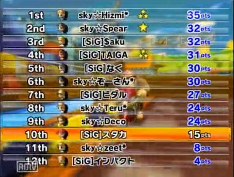 skyvs[SiG]2GP目