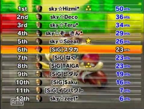 skyvs[SiG]3GP目