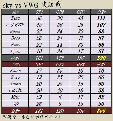 2012316skyvsVWG集計表