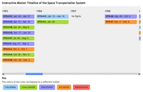 おつかれさま、スペースシャトルという気持ちになる年表