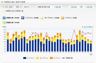 2013年1月の発電量