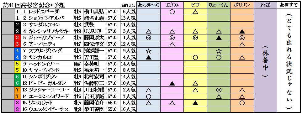 11高松宮記念予想