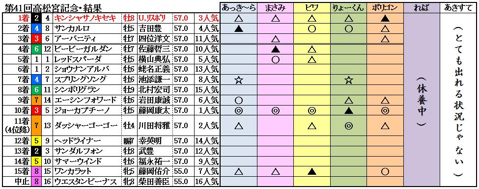 11高松宮記念結果