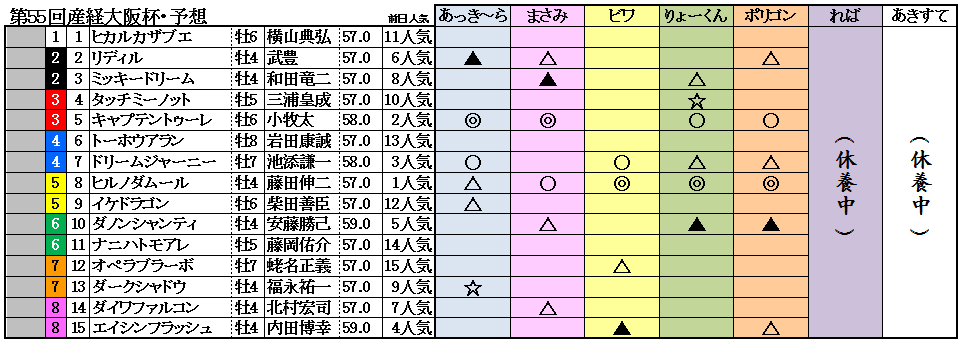 11大阪杯予想