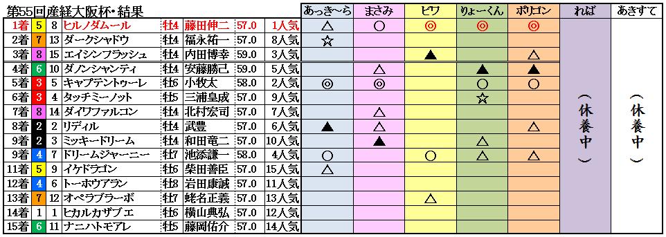 11大阪杯結果