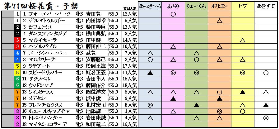 11桜花賞予想