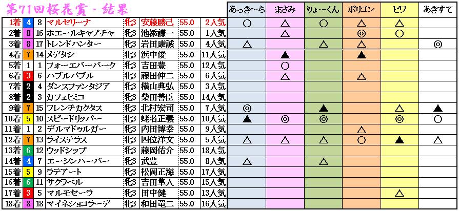 11桜花賞結果