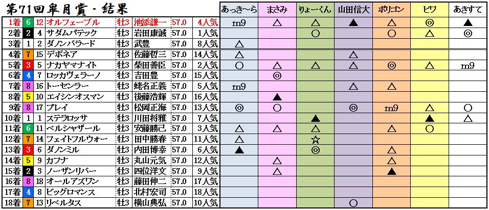 11皐月賞結果