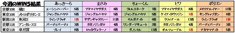 11WIN5結果1
