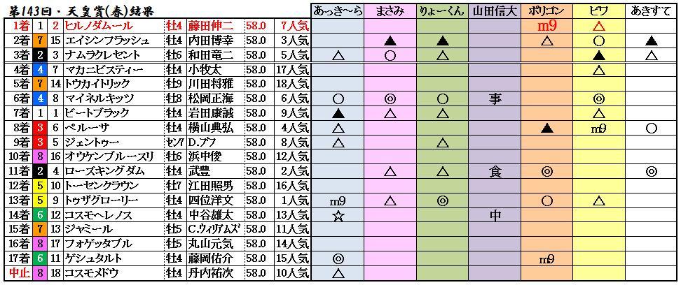 天皇賞(春)結果