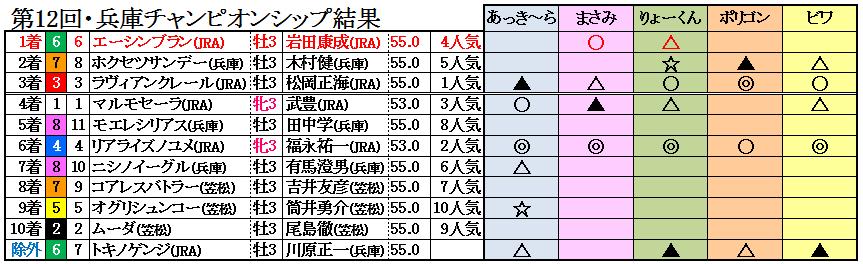 兵庫チャンピオンシップ結果