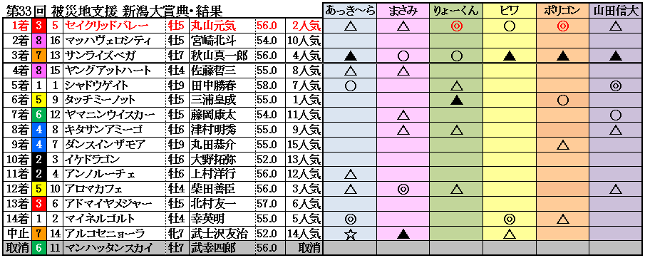 11新潟大賞典結果