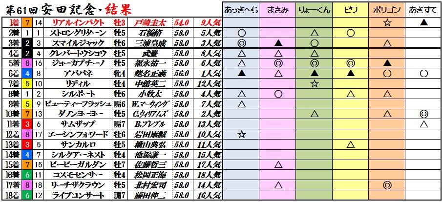 11安田記念結果