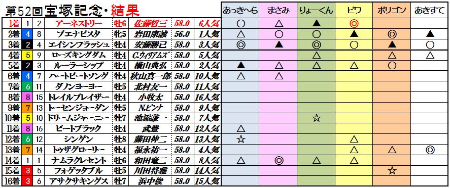 11宝塚記念結果