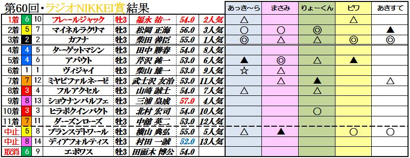 ラジオNIKKEI賞結果