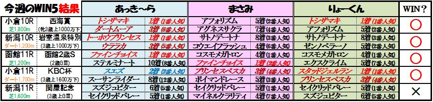 WIN5結果(8月7日)