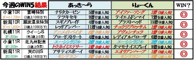 WIN5結果(8月14日)