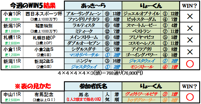 WIN5結果(9月3日)