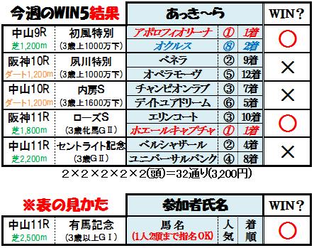 今週のWIN5結果(9月18日)