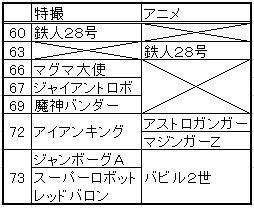 巨大ロボット 特撮&アニメ