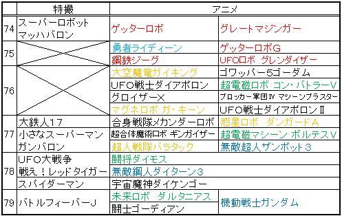 巨大ロボット特撮&アニメ年表 その2(74~9)