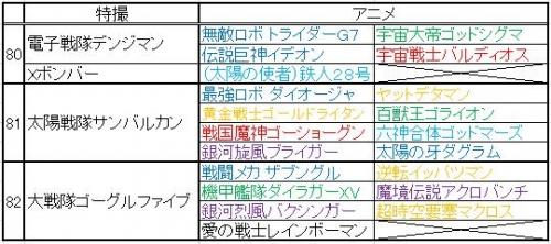 巨大ロボット特撮&アニメ年表 その3(80~2)