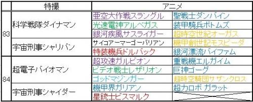 巨大ロボット特撮&アニメ年表 その4(83~4)