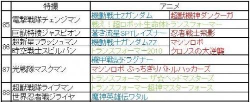 巨大ロボット特撮&アニメ年表 その5(85~8)