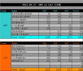 2011.04.17. OMT vs CAJ 集計表