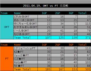 2011.04.19. OMT vs PT 集計表