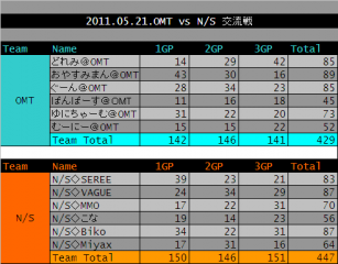 2011.05.21. OMT vs NS 集計表