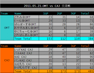 2011.05.21. OMT vs CAJ 集計表