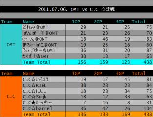 2011.07.06. OMT vs CC 集計表