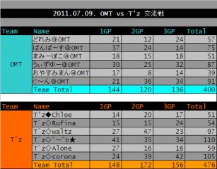 2011.07.09. OMT vs Tz 集計表