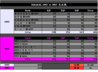 2011.10.10. OMT vs MNT