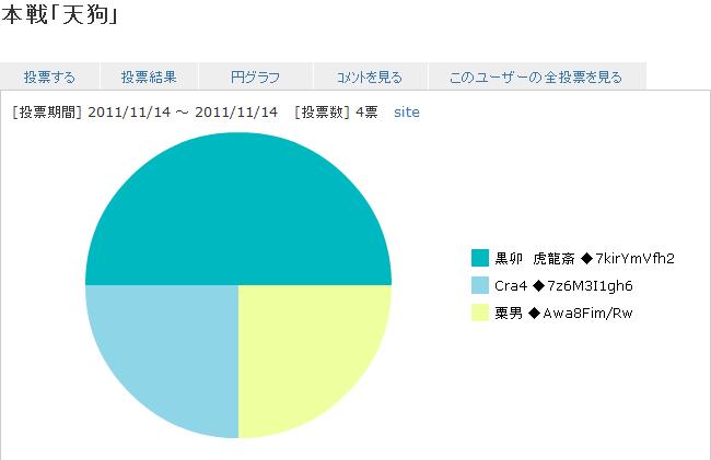 result_Tengu.png