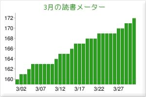 2010/03読書メーター