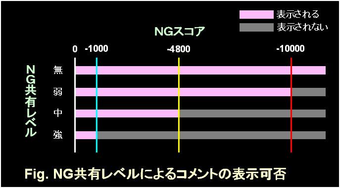 NG共有レベル改