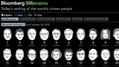 世界の億万長者