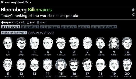 世界中の億万長者2