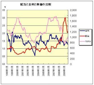 配当と金利と株価の比較
