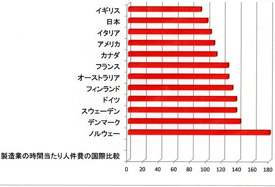 製造業の時間当たり人件費の国際比較